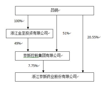 京新藥業實際控制人股權示意圖