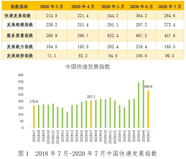 7月中国快递发展指数为284.6 同比增37.4%