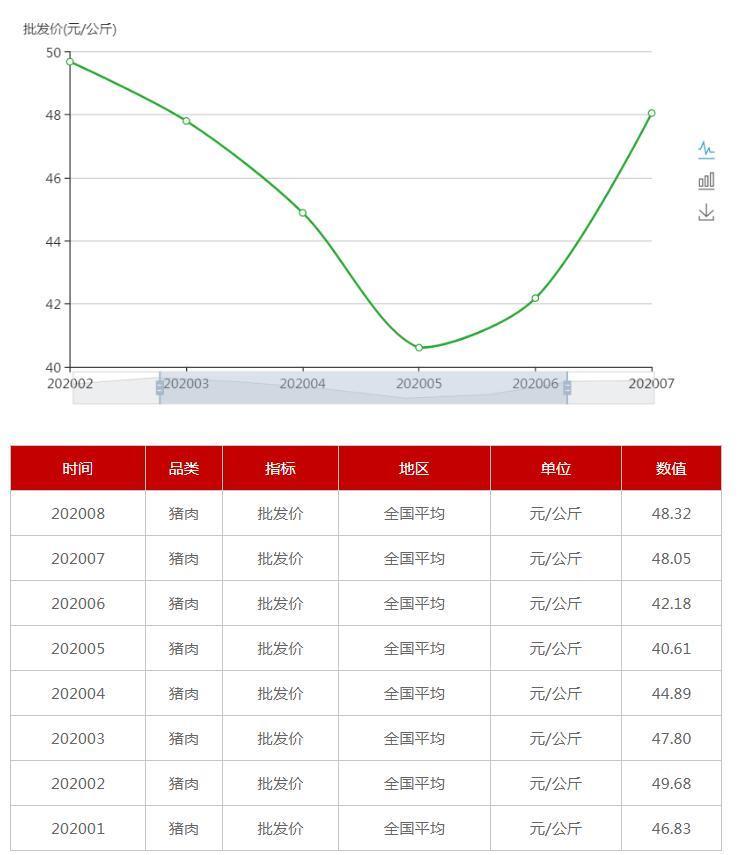7月各地CPI出炉_物价涨势如何?四川领涨北京涨幅最小