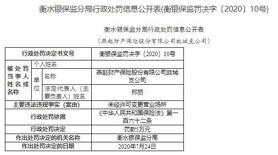 燕赵财险故城支公司违法领罚单 未经许可变更营业场所
