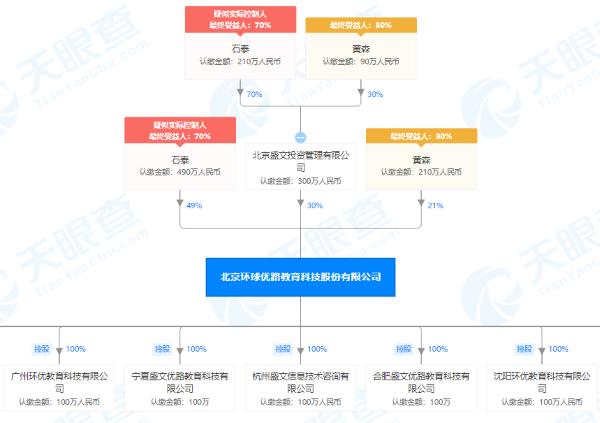 北京环球优路教育科技股份有限公司股权穿透图(来源:天眼查)