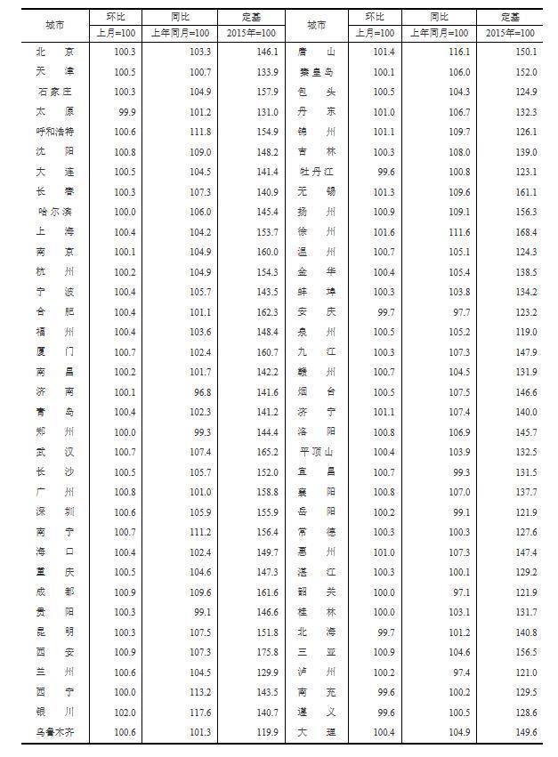 7月70城新建商品住宅59城环比上涨 银川领涨