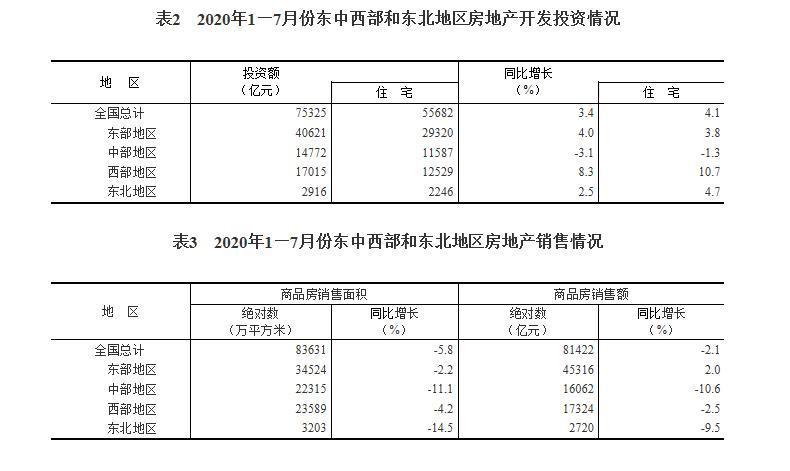 前7月全国房地产开发投资75325亿 同比增长3.4%