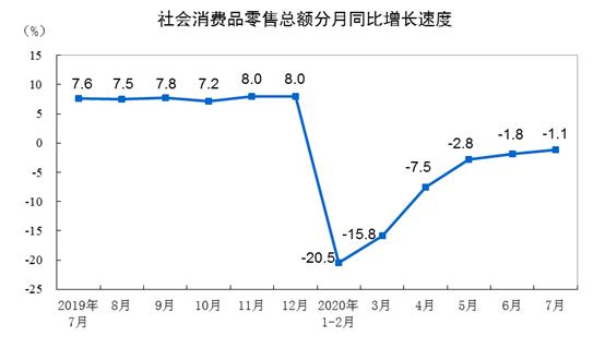 7月份社会消费品零售总额32203亿 同比下降1.1%