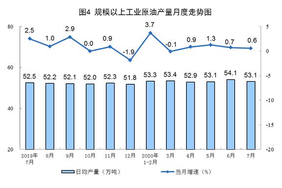 7月能源生产情况:天然气、电力生产增速放缓
