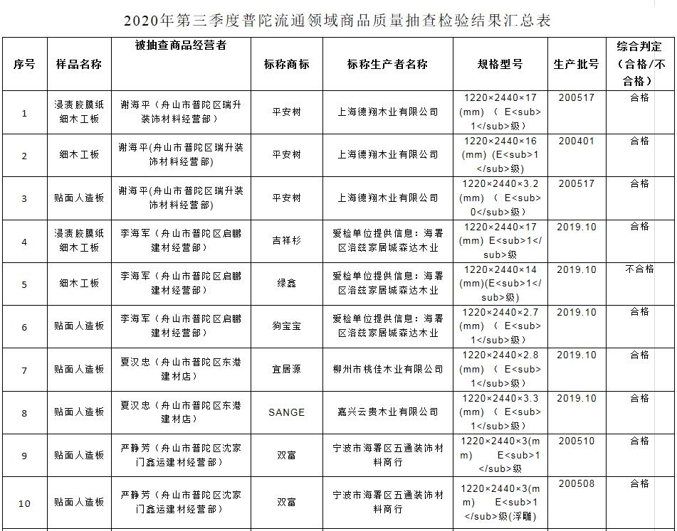 舟山市场监督管理局:3批次商品抽查不合格