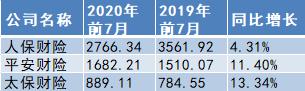 数据统计:A股五大险企前7月揽1.67万亿原保费
