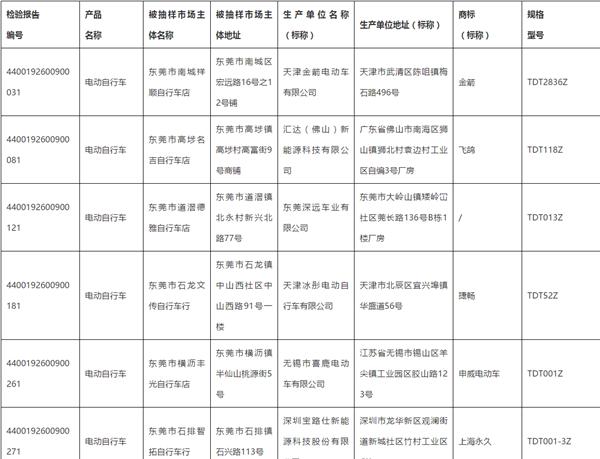 66款电动自行车被抽查不合格 涉上海永久、小牛电动等