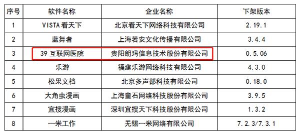 """朗玛信息旗下39互联网医院APP""""未按要求完成整改""""被工信部勒令""""下架""""插图(1)"""