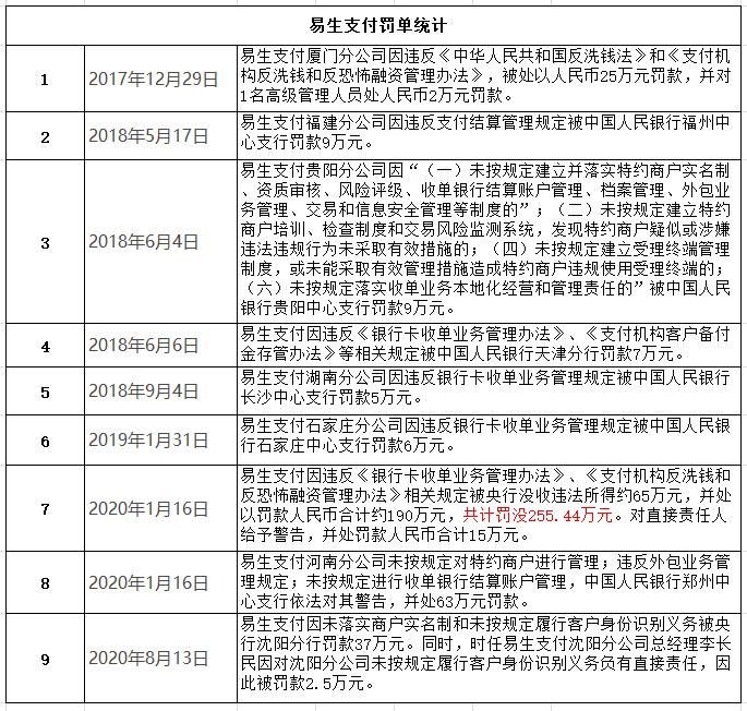 易生支付8月陷风波:业务违规接央行罚单 被法院列为被执行人插图