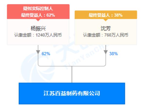 江苏百益制药有限公司股权穿透图(来源:天眼查)