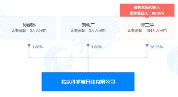 北京科学城日化有限公司股权穿透图(来源:天眼查)