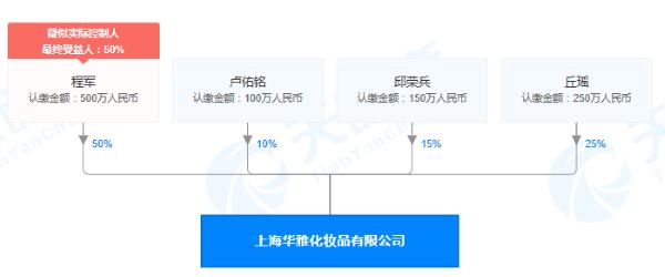 上海华雅化妆品有限公司股权穿透图(来源:天眼查)