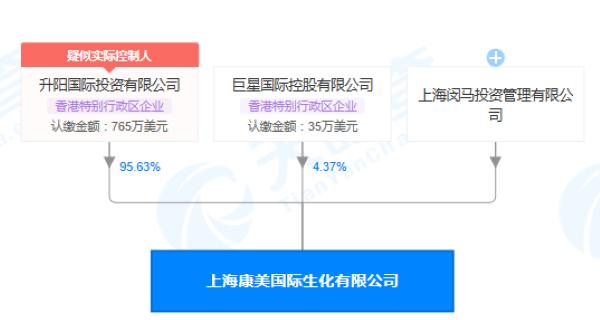 上海康美国际生化有限公司股权穿透图(来源:天眼查)