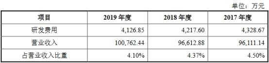 杭华股份6年营收原地踏步走现金含量逊色 产能不饱和插图(9)