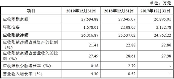 杭华股份6年营收原地踏步走现金含量逊色 产能不饱和插图(11)