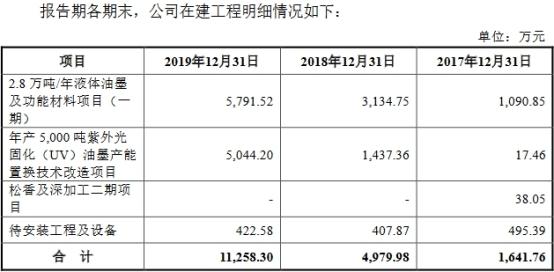 杭华股份6年营收原地踏步走现金含量逊色 产能不饱和插图(2)