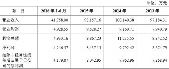 杭华股份6年营收原地踏步走现金含量逊色 产能不饱和插图(8)