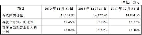 杭华股份6年营收原地踏步走现金含量逊色 产能不饱和插图(13)