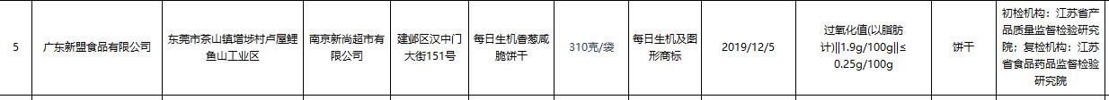 江苏抽检食品批次不合格率1.6% 华润万家欧尚登黑榜插图(2)