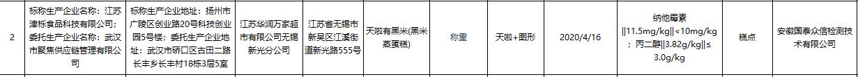 江苏抽检食品批次不合格率1.6% 华润万家欧尚登黑榜插图(1)