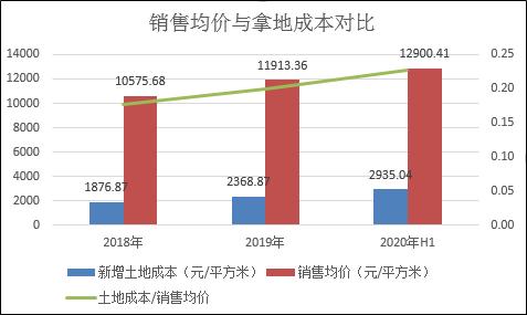 """绿地控股上半年净利下滑10% 触网传""""三..."""