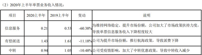 半年报:申通快递上半年净利大幅下降超9成 服务质量频遭投诉