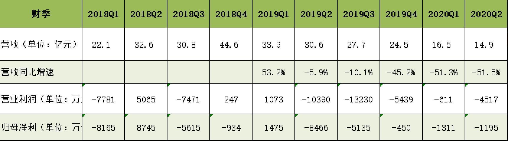 云集营收利润季报数据(中国网财经制表)