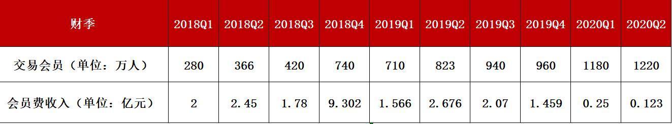 云集会员费收入季报数据(中国网财经制表)