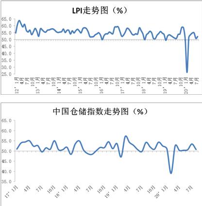 数据显示:8月份中国物流业景气指数为52.2%