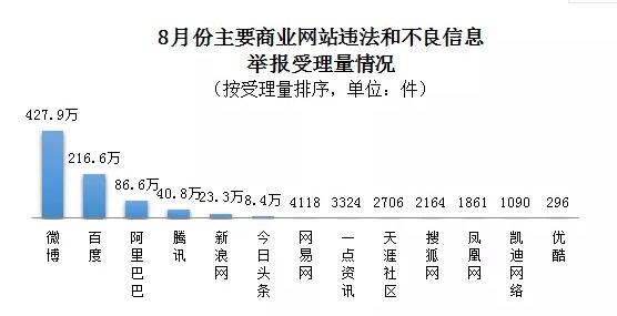8月全国受理网络违法和不良信息举报1224.6万件