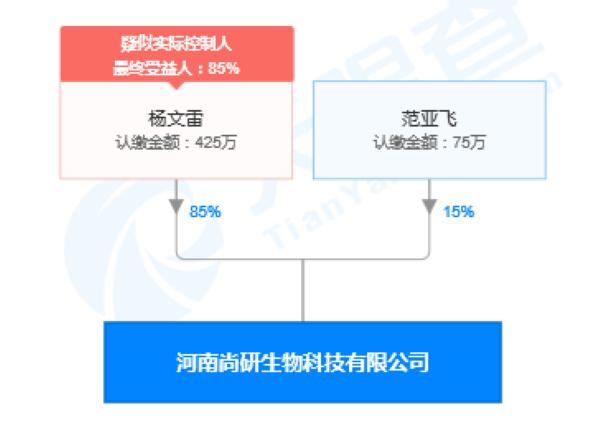 河南尚研生物科技有限公司股权穿透图(来源:天眼查)
