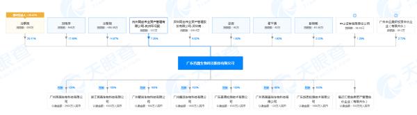 广东芭薇生物科技股份有限公司股权穿透图(来源:天眼查)