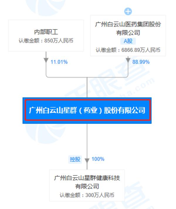 广州白云山星群(药业)股份有限公司股权穿透图(来源:天眼查)