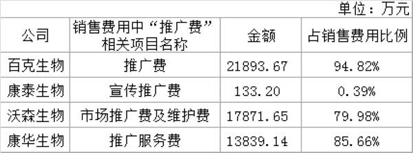 数据来源:财报 制表:中国网财经