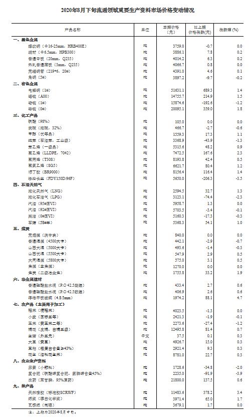8月下旬流通领域重要生产资料价格:生猪价格环比涨0.3%