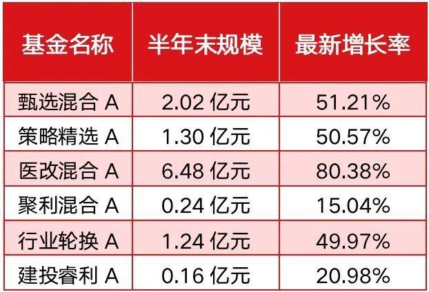 中信证券旗下的华夏基金上半年实现净利润7.48亿元