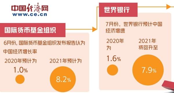 多家国际权威机构上调中国经济增长预期 纷纷看好中国经济复苏