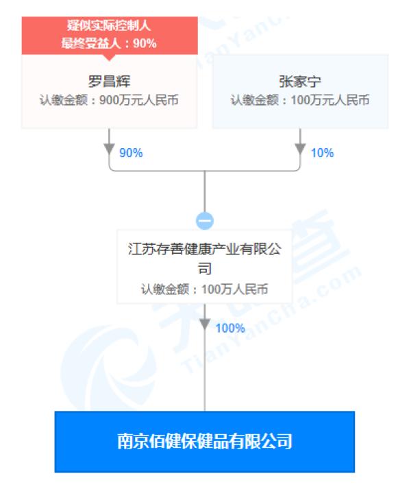 南京佰健保健品有限公司股权穿透图(来源:天眼查)
