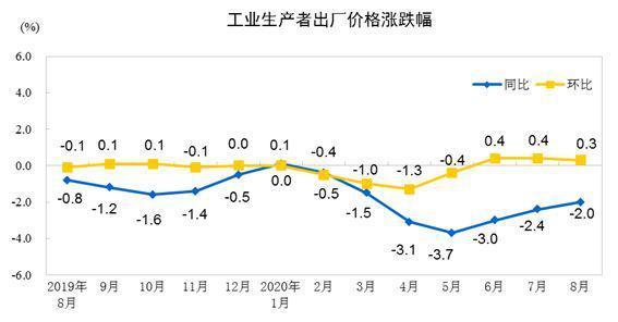 8月份PPI同比下降2.0% 油气开采业出厂价格下跌25.2%