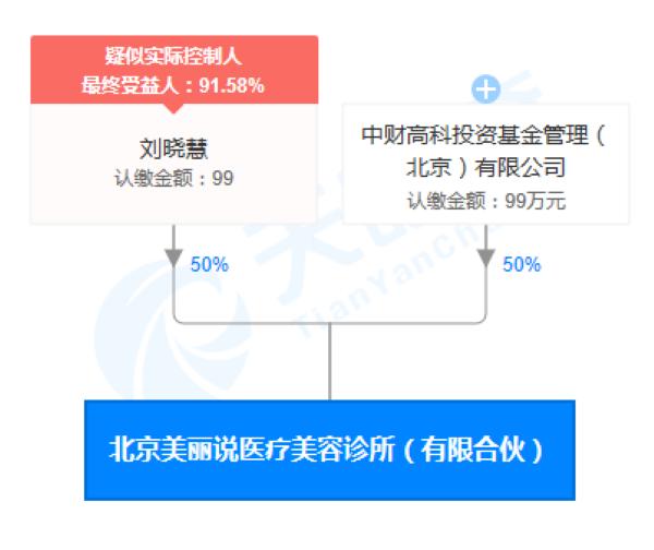 北京美丽说医疗美容诊所(有限合伙)股权穿透图(来源:天眼查)