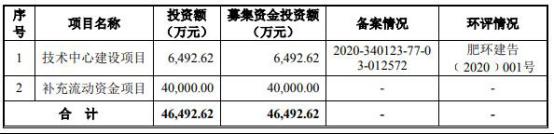 通源环境IPO观察:关联方频输血关联交易增 应收款高合同遭疑