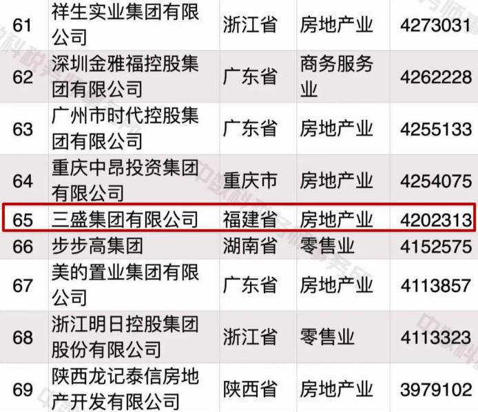 """三盛集团登榜""""2020中国民营企业500强208位"""":做成长于时代的综合性企业"""
