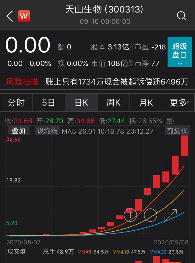 归属上市公司股东的净利润-764.78万元2021年2月24日