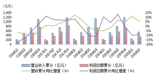 聚焦:2020年2季度中国信托业发展评析