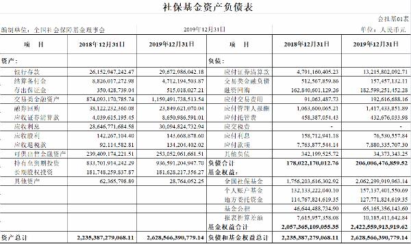 2019年社保基金权益投资收益额2917.18亿元