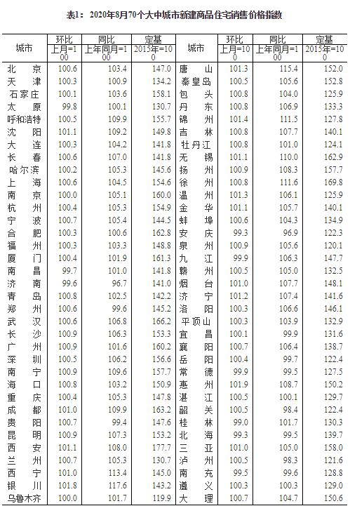 59城新房价格环比上涨 惠州涨1.9%领跑