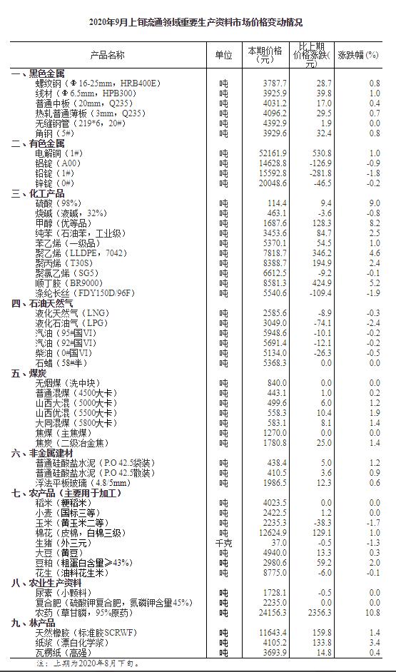 9月上旬生猪价格每千克37元 环比降1.3%