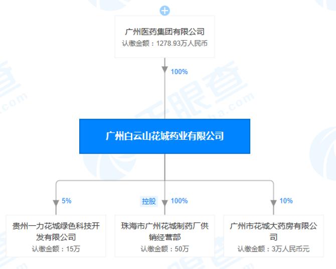 广州白云山花城药业股权穿透图(来源:天眼查)