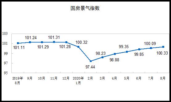 前8月全国房地产开发投资88454亿 同比增4.6%